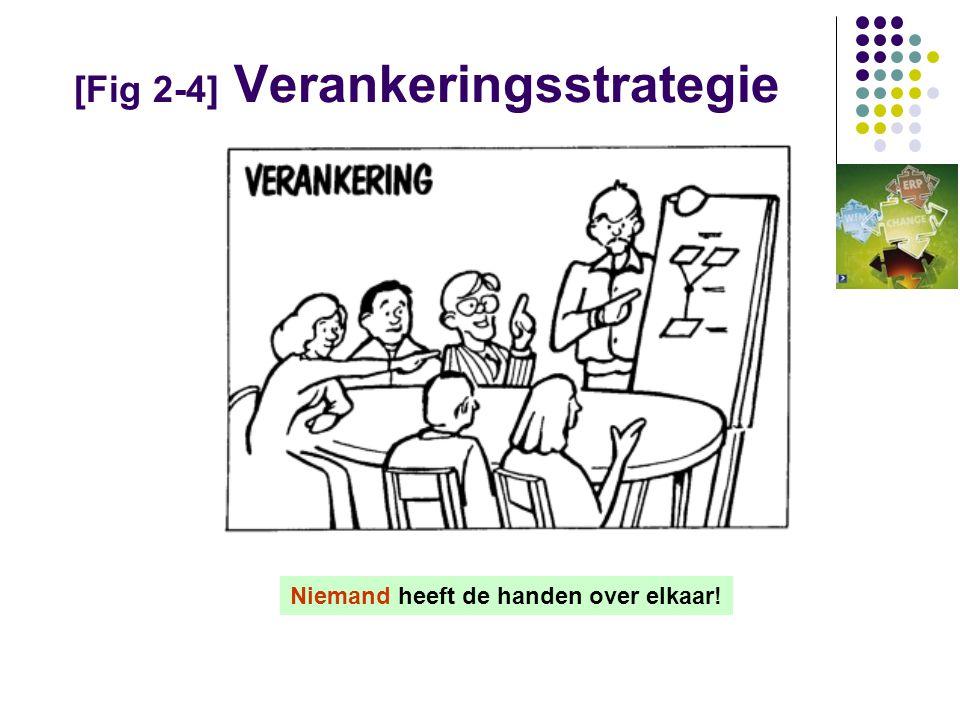 [Fig 2-4] Verankeringsstrategie